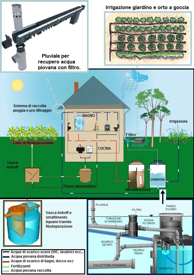 abbastanza Recupero acqua piovana, una scelta conveniente e di obbligata  LB41
