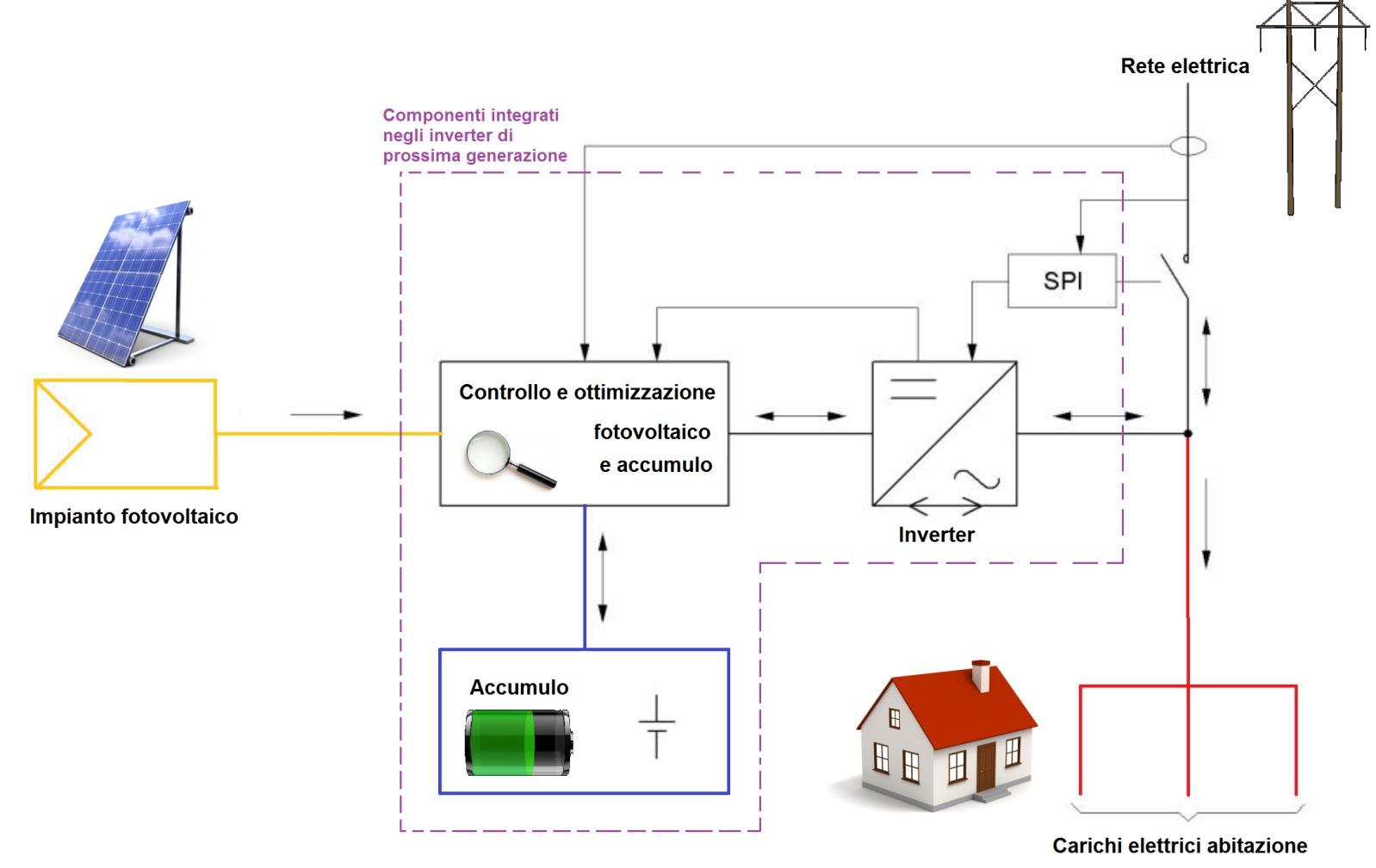 Schema Elettrico Unifilare Impianto Fotovoltaico 3 Kw : Fotovoltaico e batterie su abitazione l esempio tipico