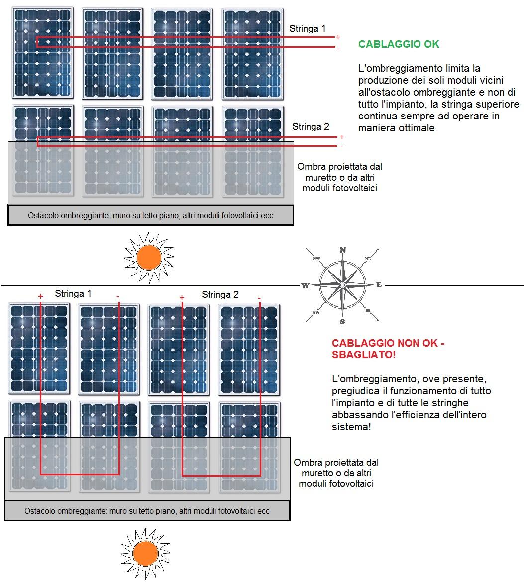 Schema Cablaggio Pannelli Fotovoltaici : Fotovoltaico produce poco diagnosi rimedi e