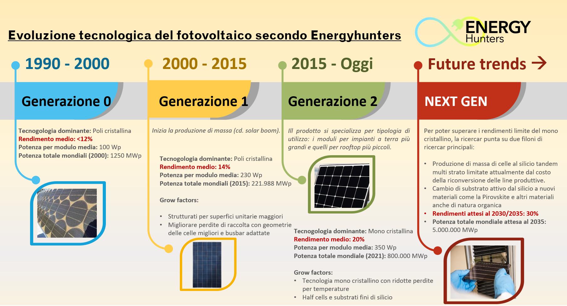 Cronistoria del fotovoltaico dal 1990 in avanti